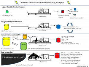Comparison for fuel and waste for production of 1GWeY 20130501
