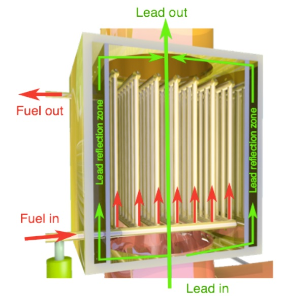 Core of Dual Fluid Reactor big (DFR)