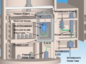 TAP Reactor with nuclear island