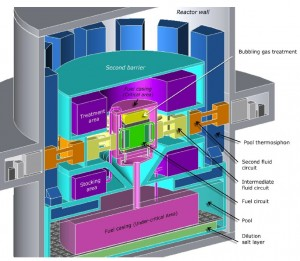 First, second and third barrier of Molten Salt Fast Reactor