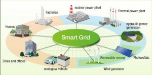 Smart Grid - courtesy cleantechnica